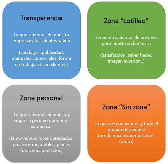 20150118_Las empresas y la transparecia_Ventana de Johari