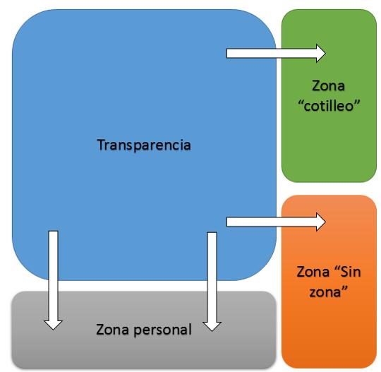 20150118_Las empresas y la transparecia_Ventana de Johari_2