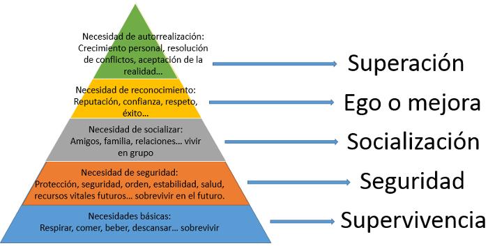 20150322_Pirámide_de_maslow