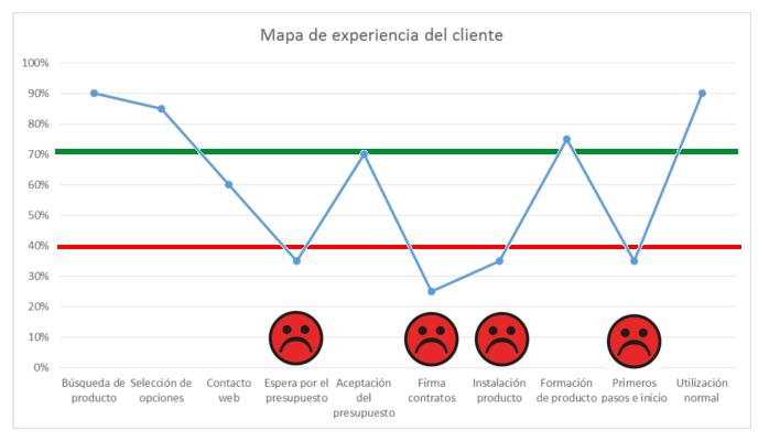 20151026_Cómo se reparte el amor - Mapa de experiencia de usuario